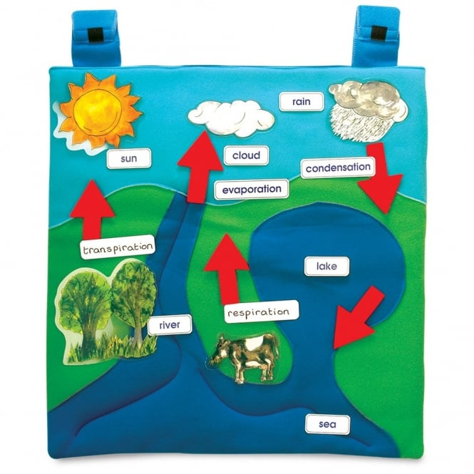 Water Cycle Wall Hanging