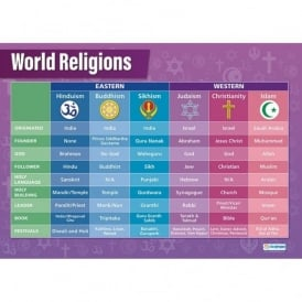 World Religions Set Of 8 Posters